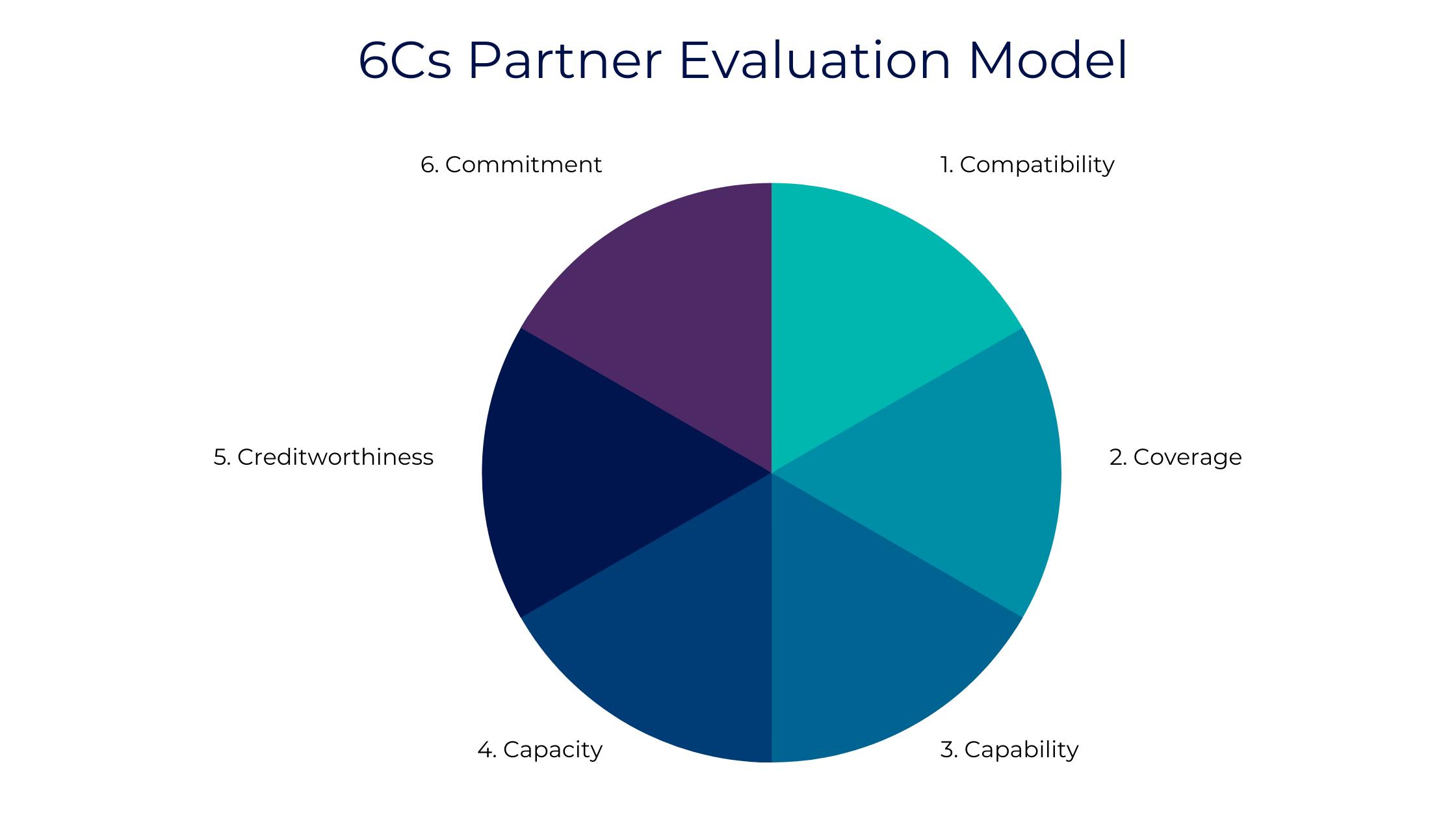 6Cs Partner Evaluation Modelv2