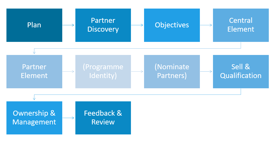 How to develop a partner marketing programme - step by step