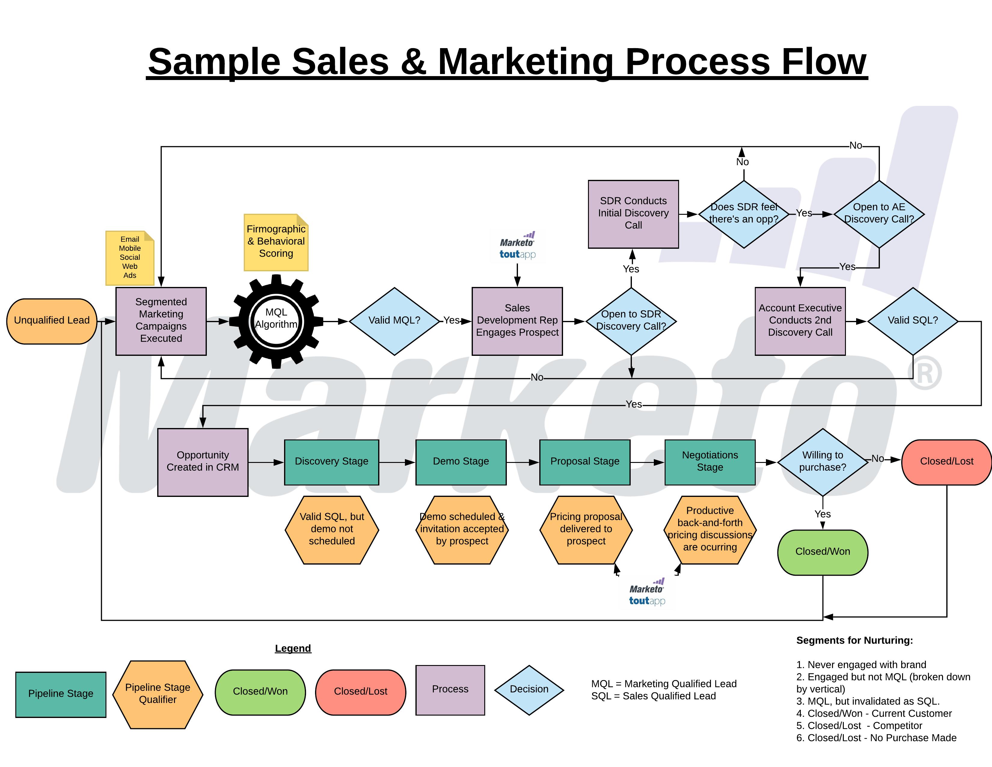 SalesMarketingProcessFlow1
