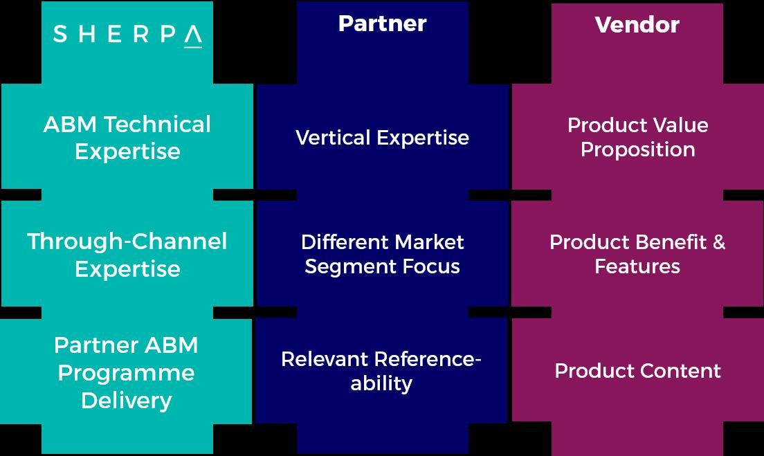 partner-abm-1