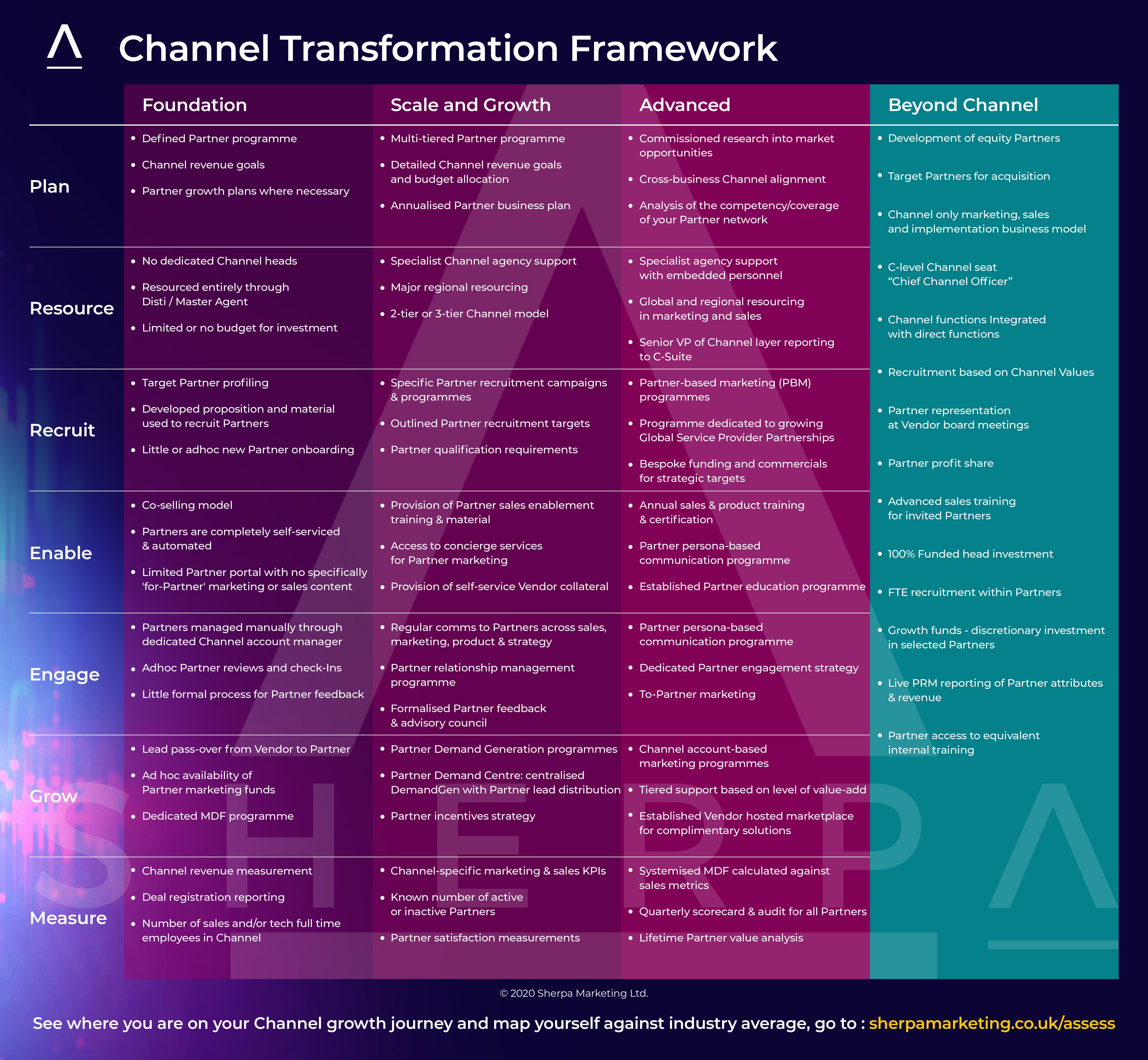 Sherpa_ChannelTransformationModel_Framework